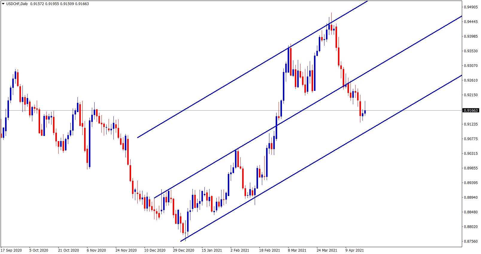 USDCHF is still making correction in an uptrend