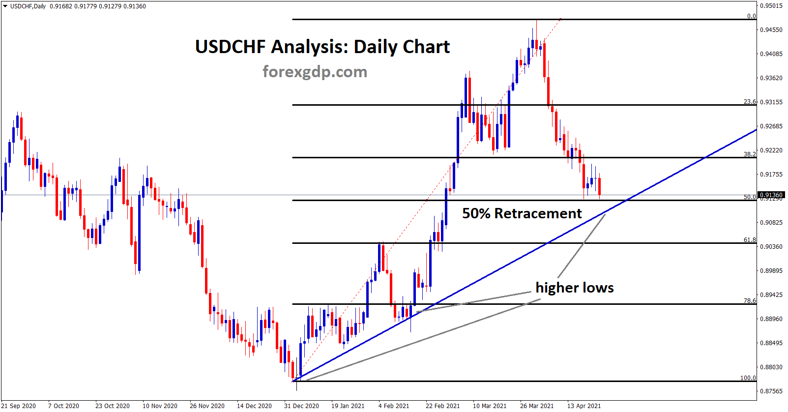 USDCHF made 50 retracement and near to the higher low level