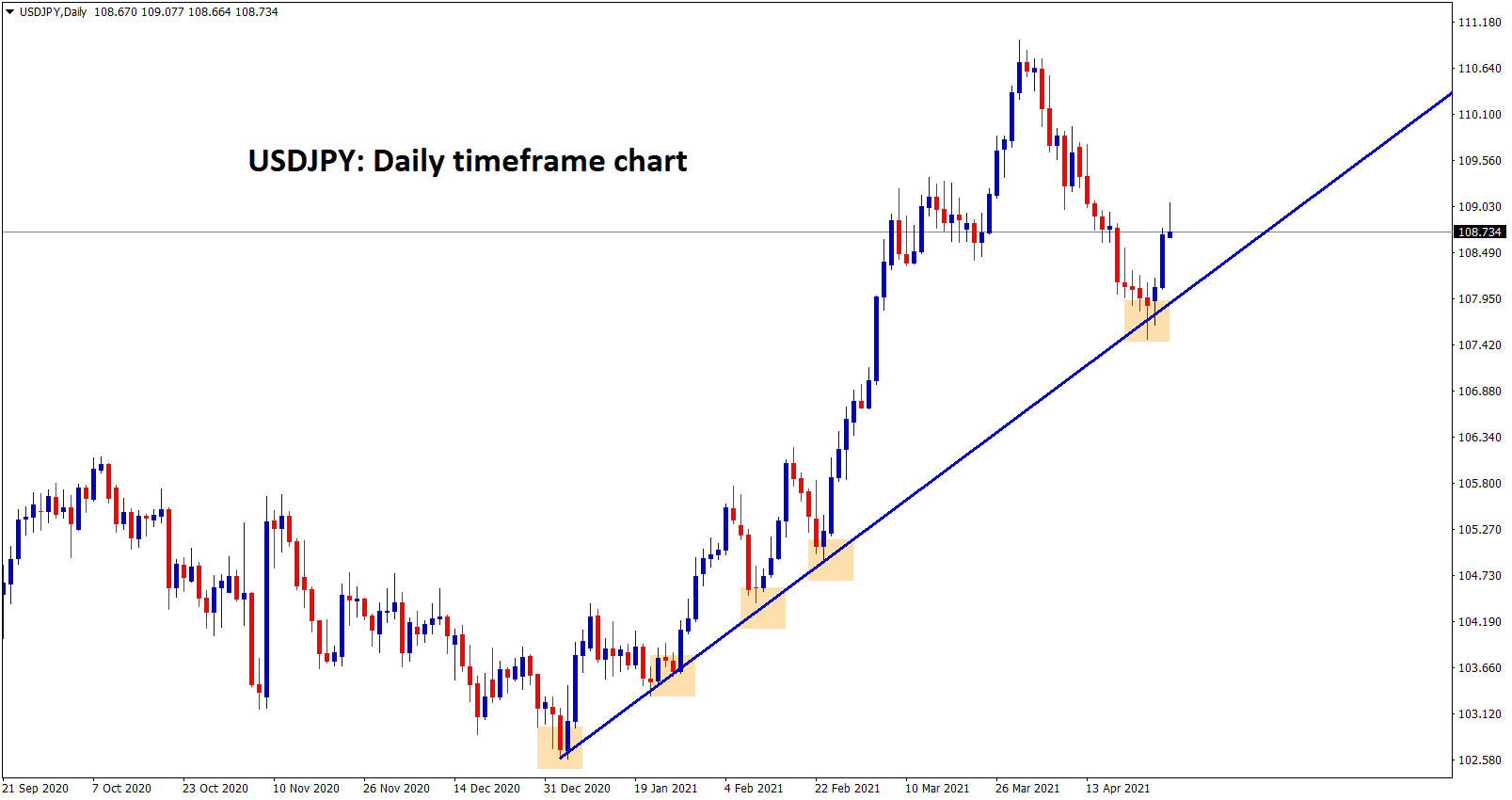 USDJPY bounced back from the higher low