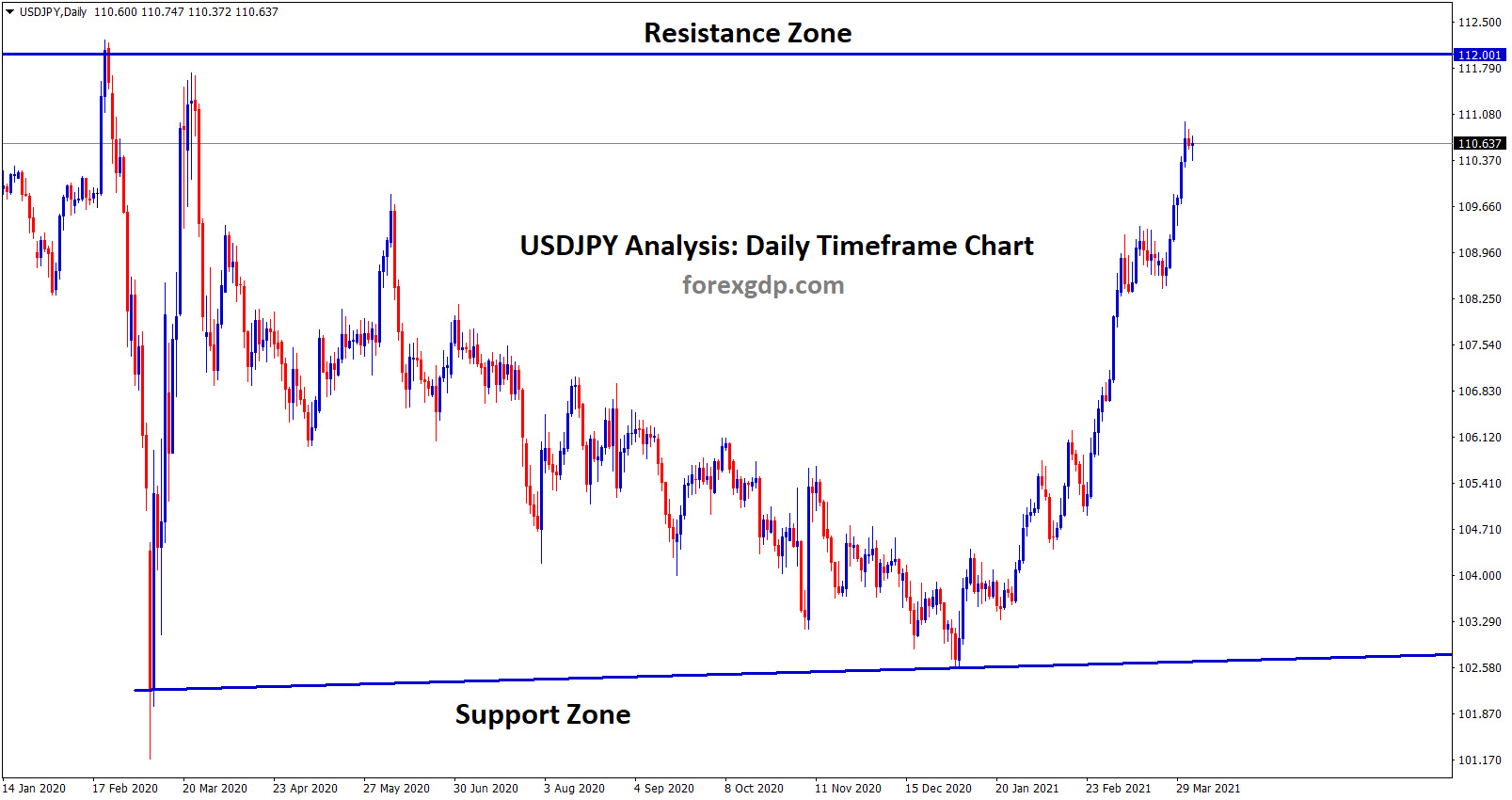 USDJPY going to reach the Resistance zone 112