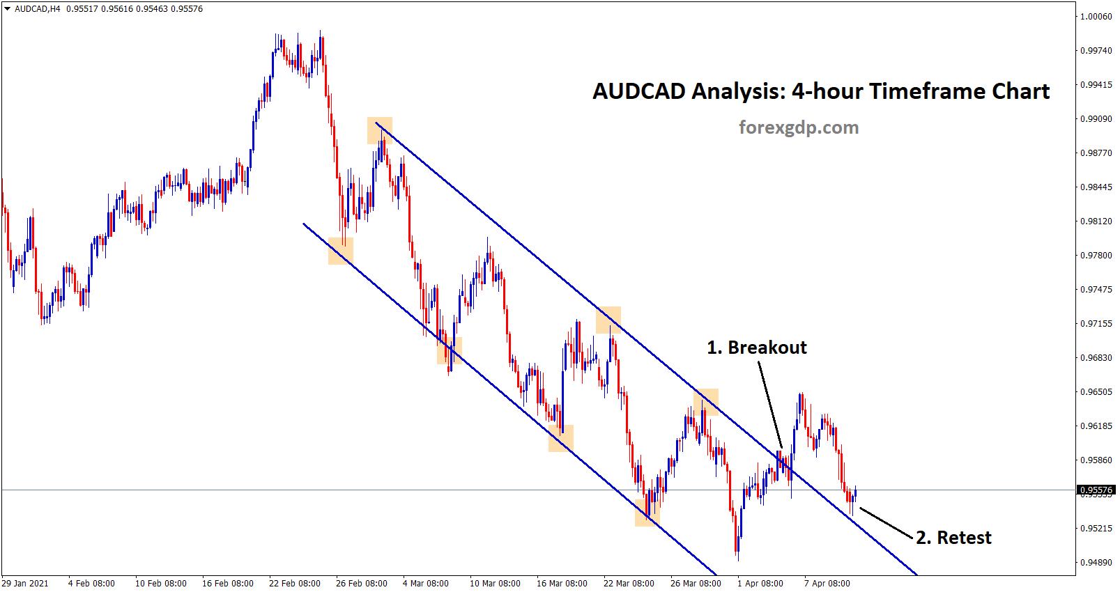 audcad breakout and retest scenario in 4 hr chart