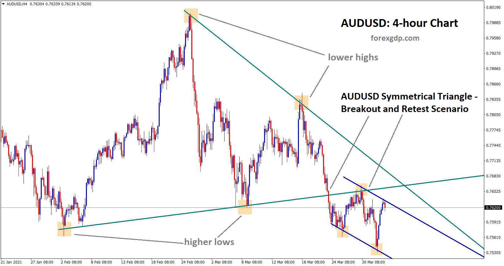 audusd breakout and retest scenario