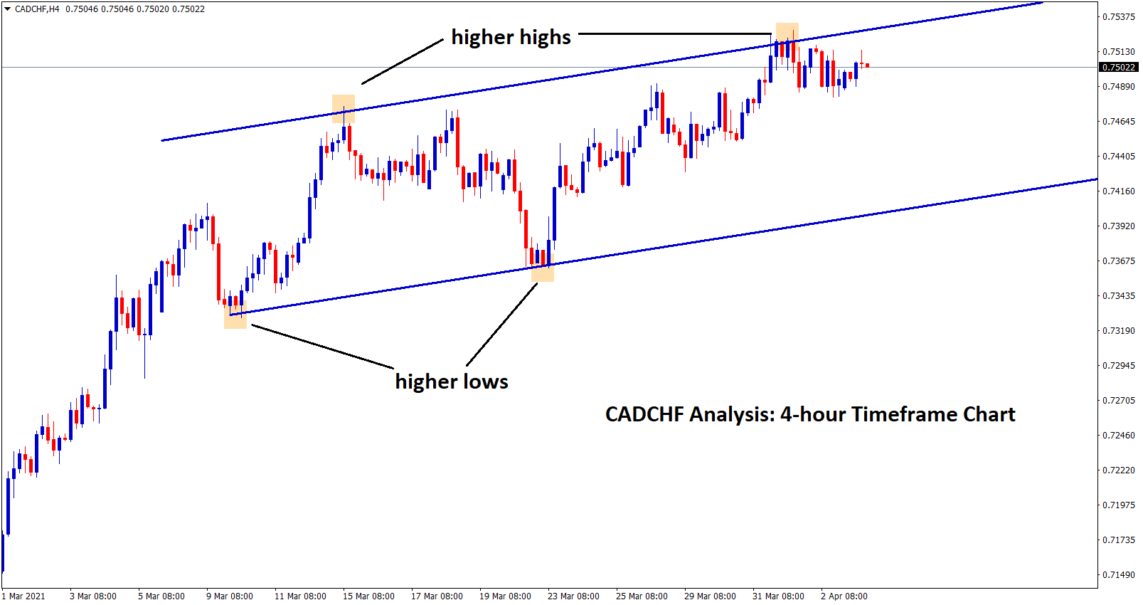 cadchf correction expected in 4hr chart