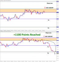 cadchf reached 1100 points profit in sell trade