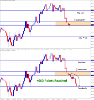 cadjpy hits 66 pips profit in sell signal