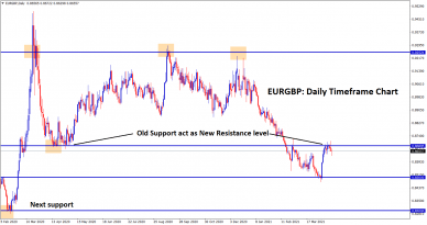 eurgbp old support turn into new resistance