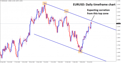 eurusd correction from the top zone