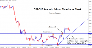 gbpchf retesting the breakout resistance and higher low of uptrend line
