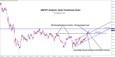 gbpjpy old resistance act as new support zone and ascending channel breakout retest scenario