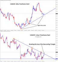 usdchf reversal confirmation in higher and lower timeframe charts