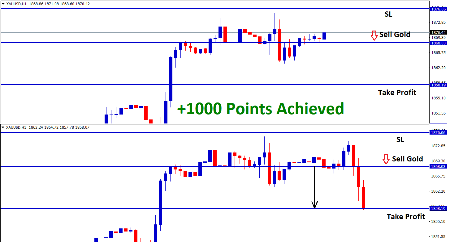 1000 Points reached in Gold Sell signal from higher high