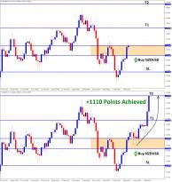 1110 points profit hit in nzdusd buy signal