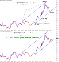 11500 points gold goine up from the higher low level of uptrend line