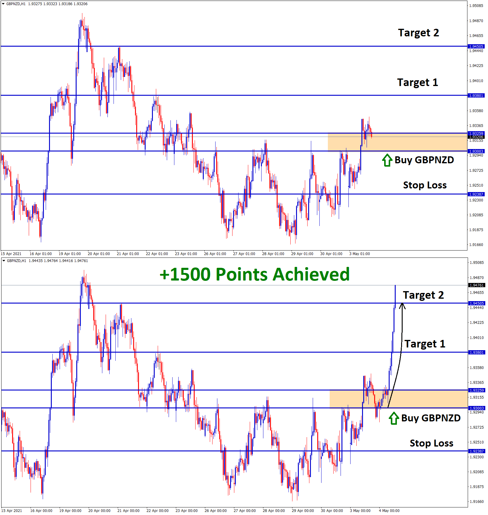 1500 points achieved in gbpnzd buy signal after triangle breakout