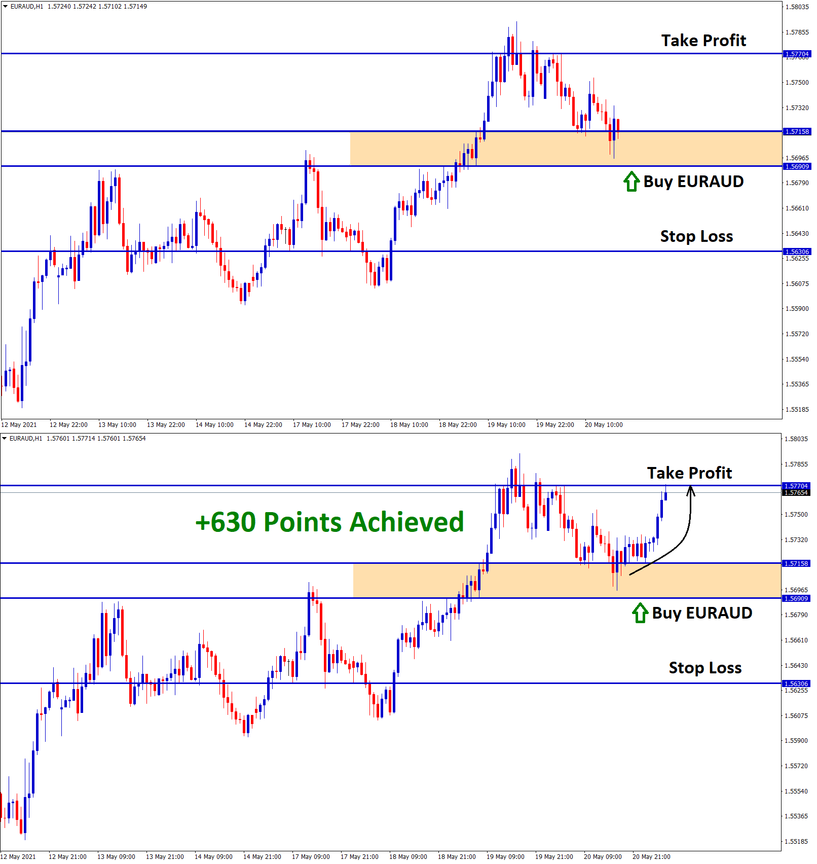 630 points achieved in euraud buy signal