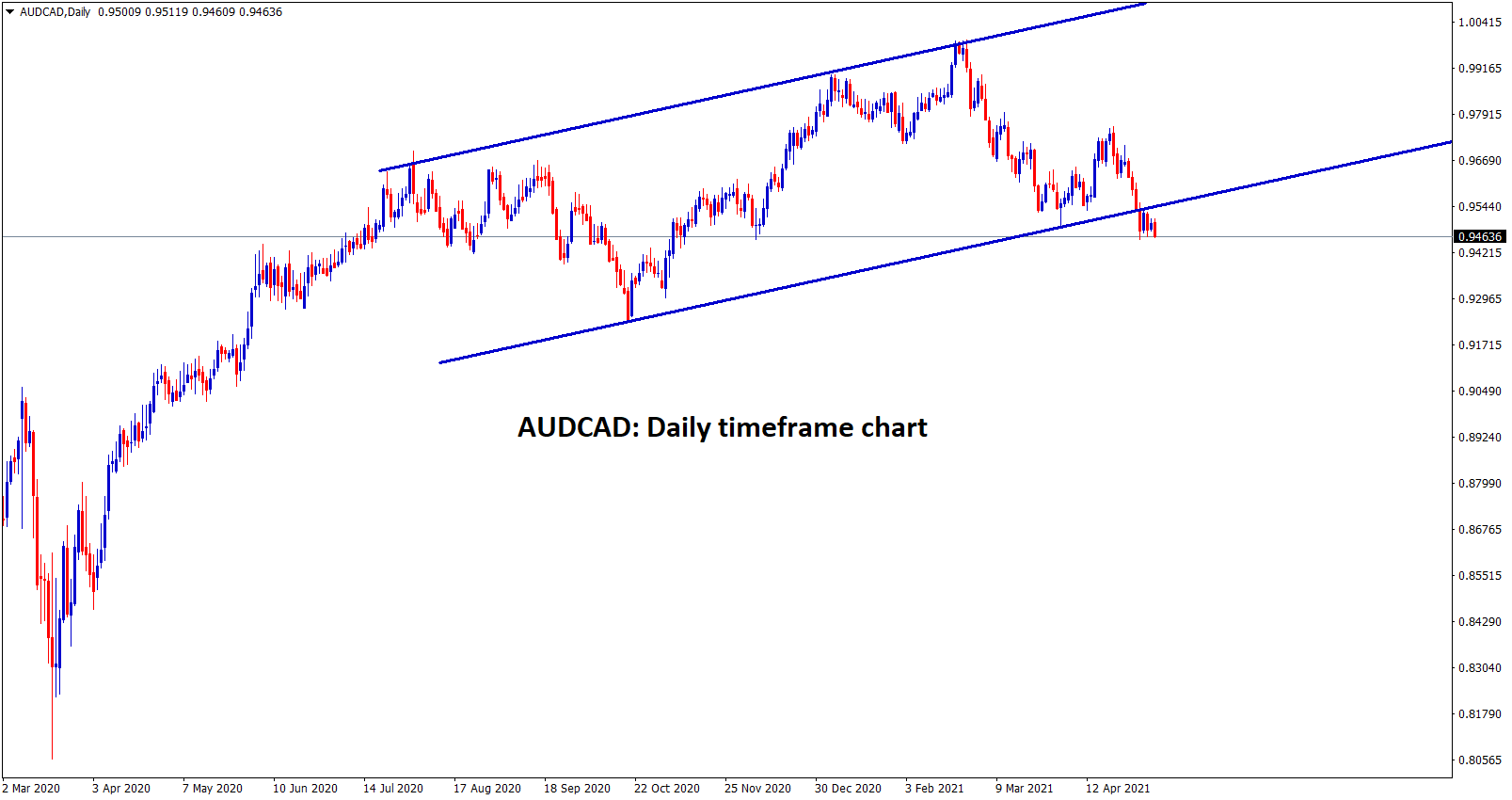 AUDCAD is trying to break the higher low level of an Ascending Channel in the daily timeframe chart