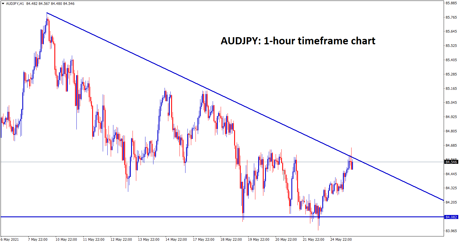 AUDJPY at the top level of a Descending Triangle wait for breakout or reversal