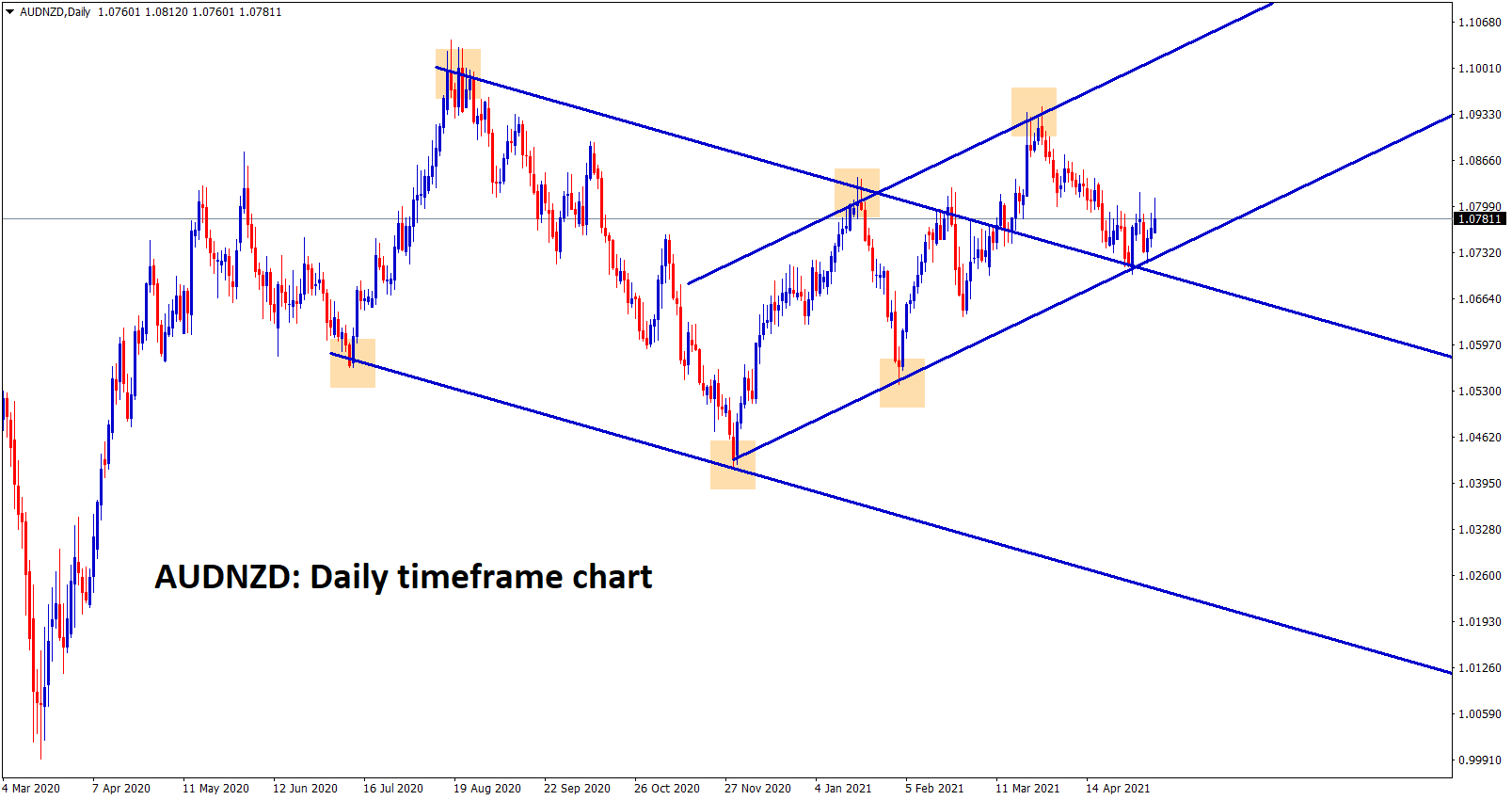 AUDNZD is moving between the channel ranges in the daily chart 1