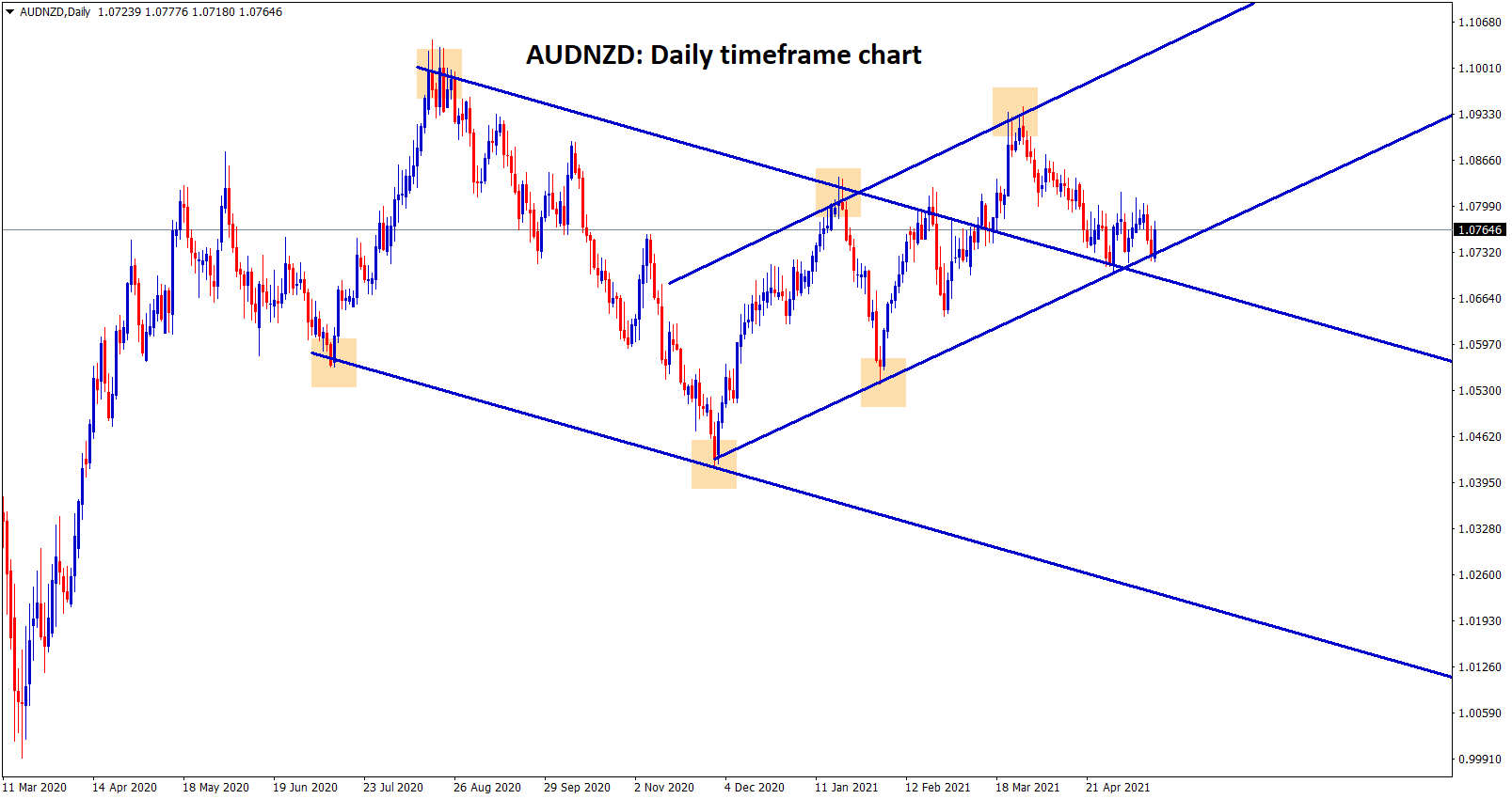 AUDNZD is moving between the channel ranges in the daily timeframe