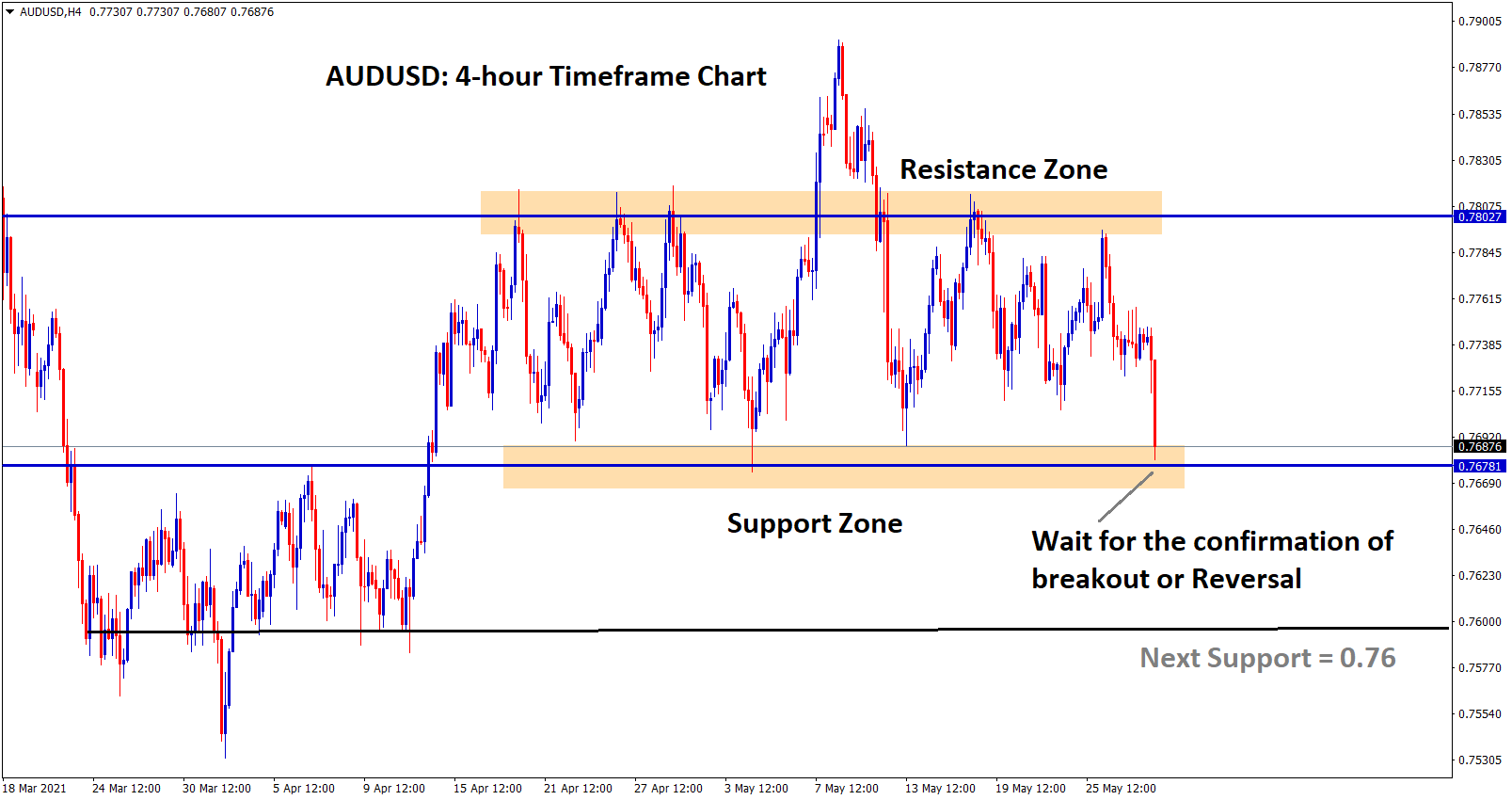 AUDUSD at the support zone wait for breakout or reversal