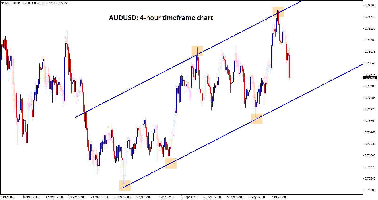 AUDUSD is moving in an ascending channel by forming higher highs and higher lows in the 4 hour timeframe chart.