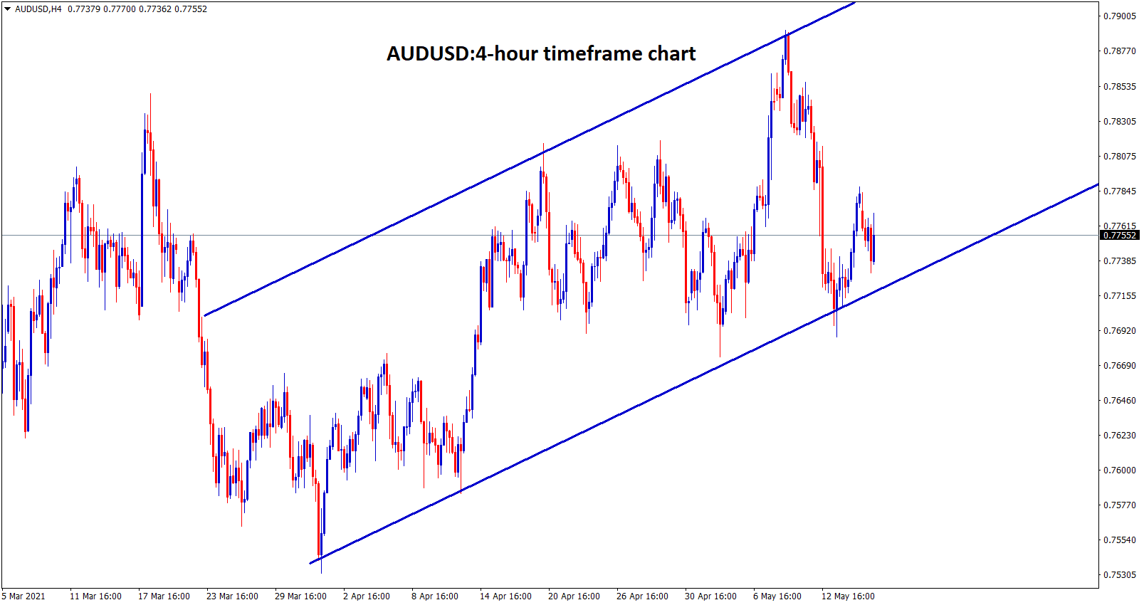 AUDUSD is moving in an uptrend range