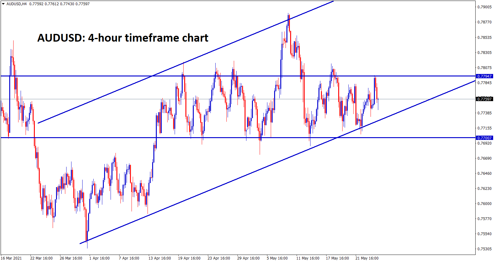 AUDUSD is moving up and down between the ranges for a long time
