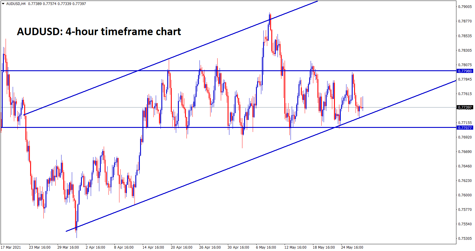 AUDUSD is still ranging in an uptrend line