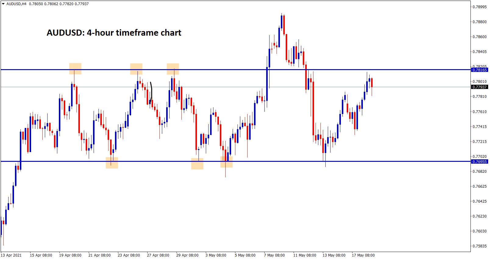 AUDUSD moving between Support and resistance ranges