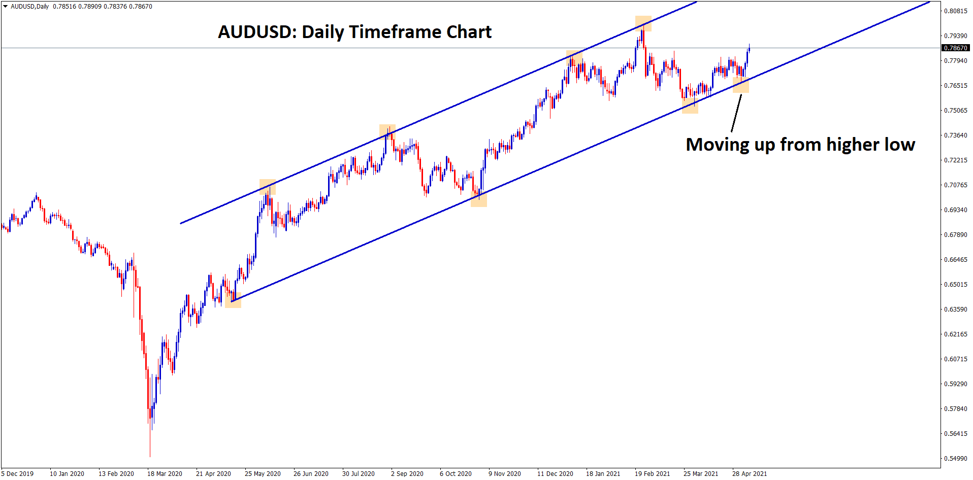 AUDUSD moving in uptrend from higher low