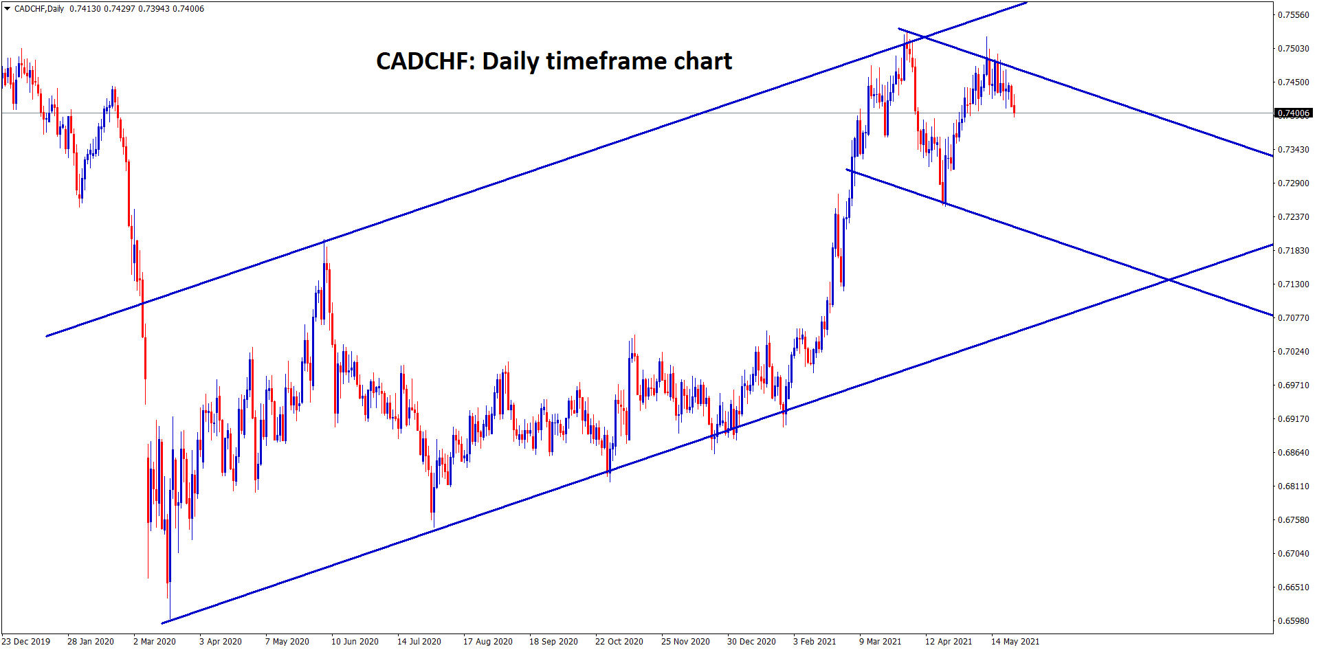 CADCHF is moving in a strong uptrend now trying to make some corrections from the high
