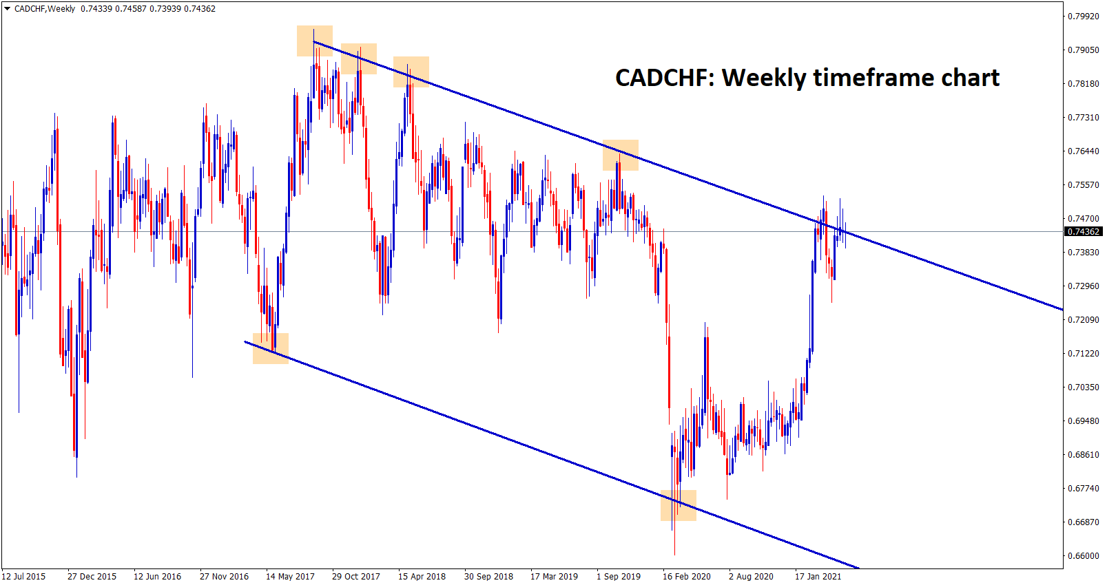 CADCHF is standing at the major lower high level of Downtrend descending channel