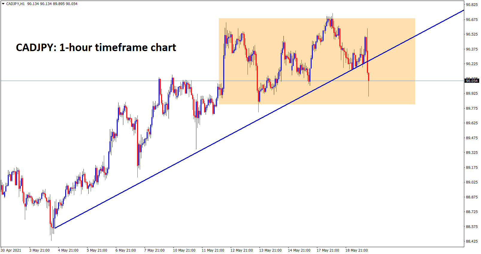 CADJPY is moving in a range and trying to break the bottom of the uptrend line in 1hr