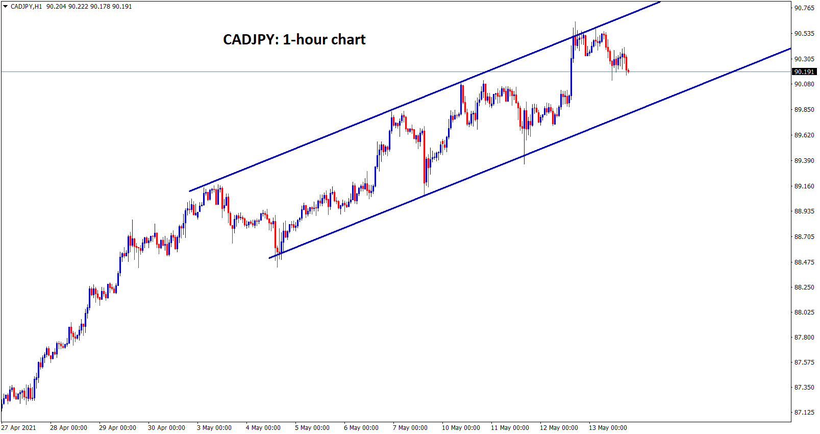 CADJPY is moving in an ascending channel in 1 hour chart. wait for breakout from this channel range.