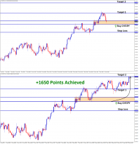 CHFJPY T2 1650 Points achieved