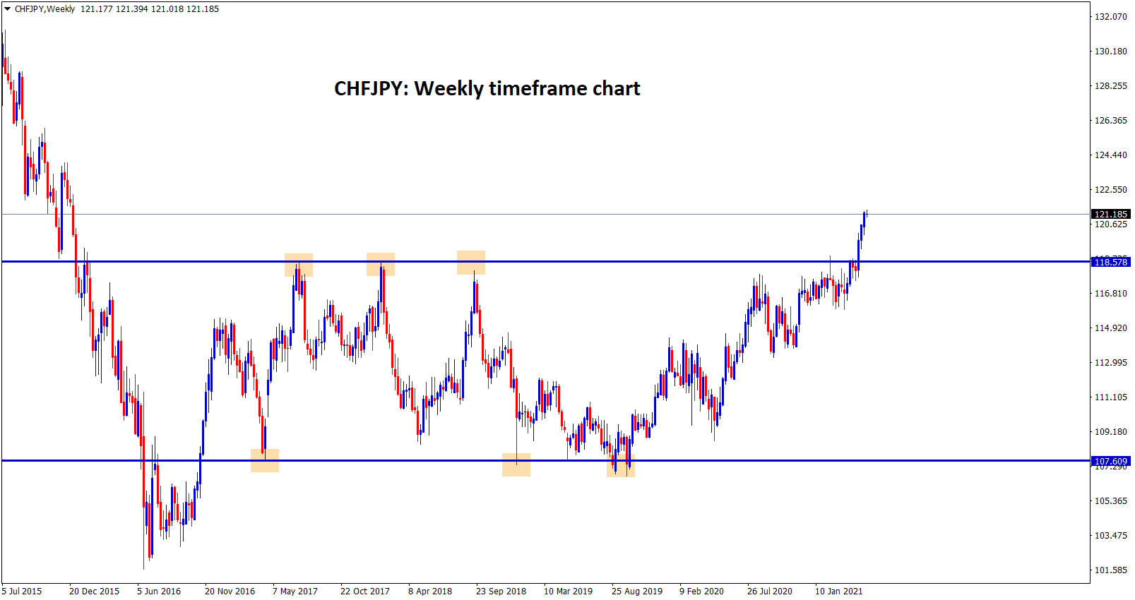 CHFJPY broken the strong resistance after 4 years and then starts to fly up.