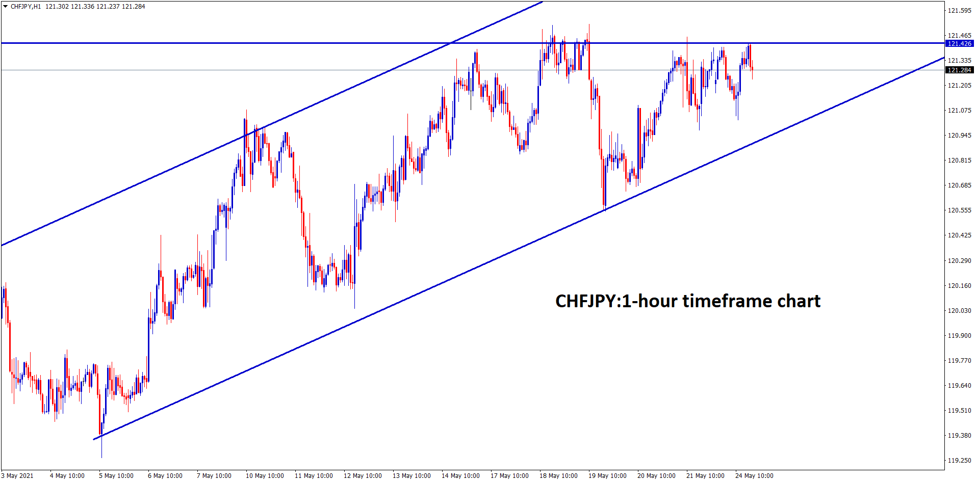 CHFJPY formed an Ascending Triangle in 1 hour timeframe