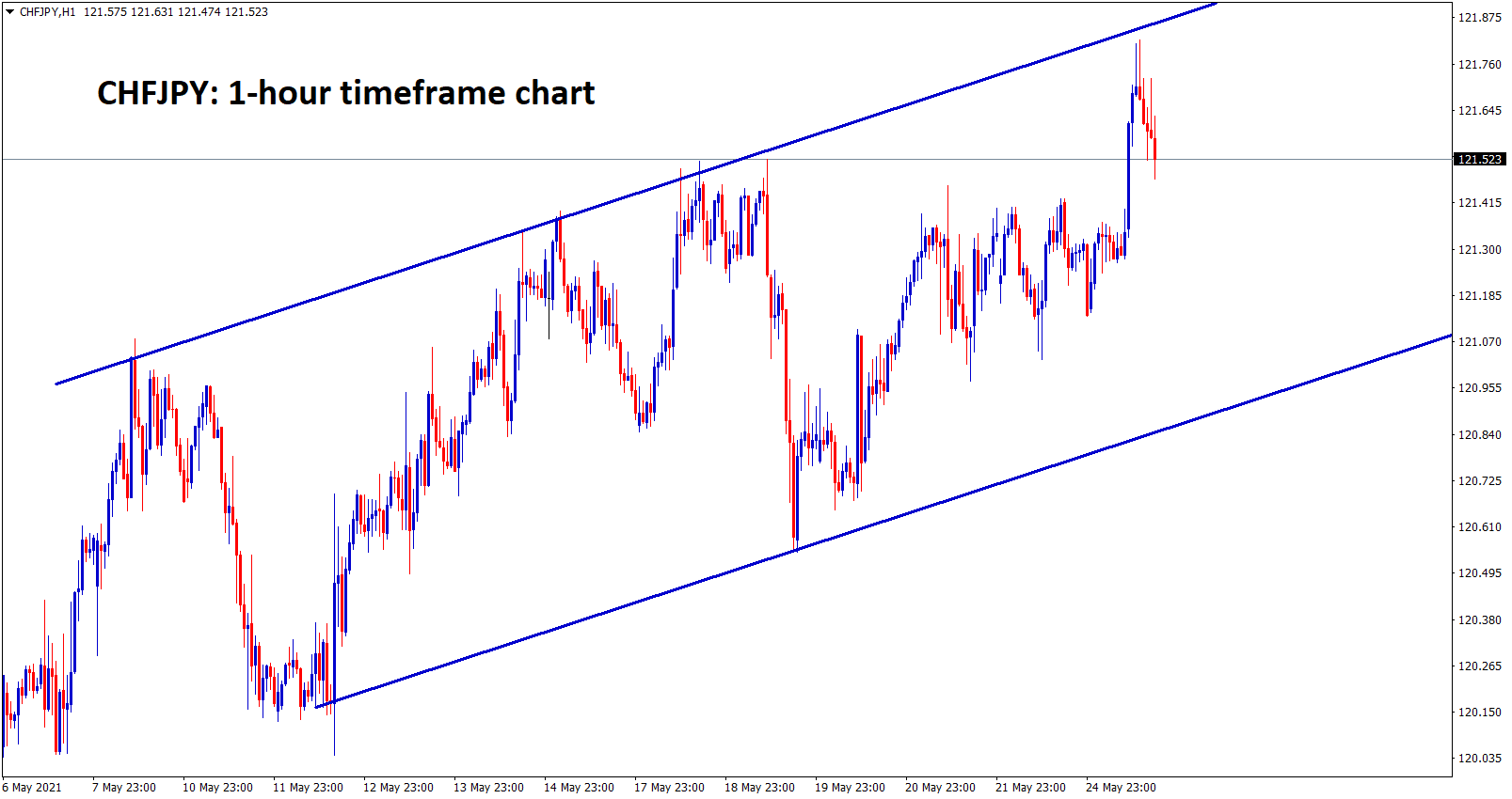 CHFJPY is moving in a strong uptrend forming an Ascending Channel