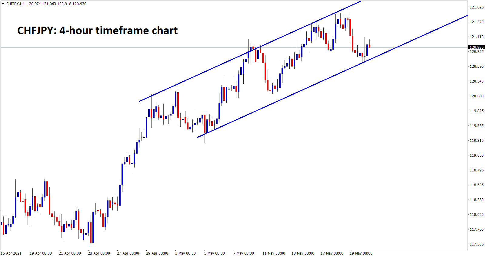 CHFJPY is moving in an ascending channel for long time in 4hr chart