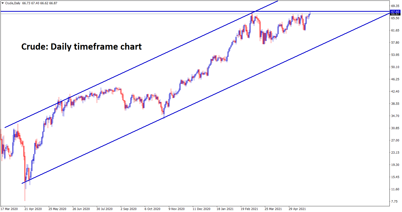 Crude oil reached the 67 resistance zone