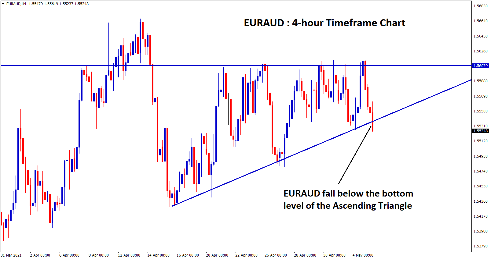 EURAUD fall below the bottom level of Ascending triangle