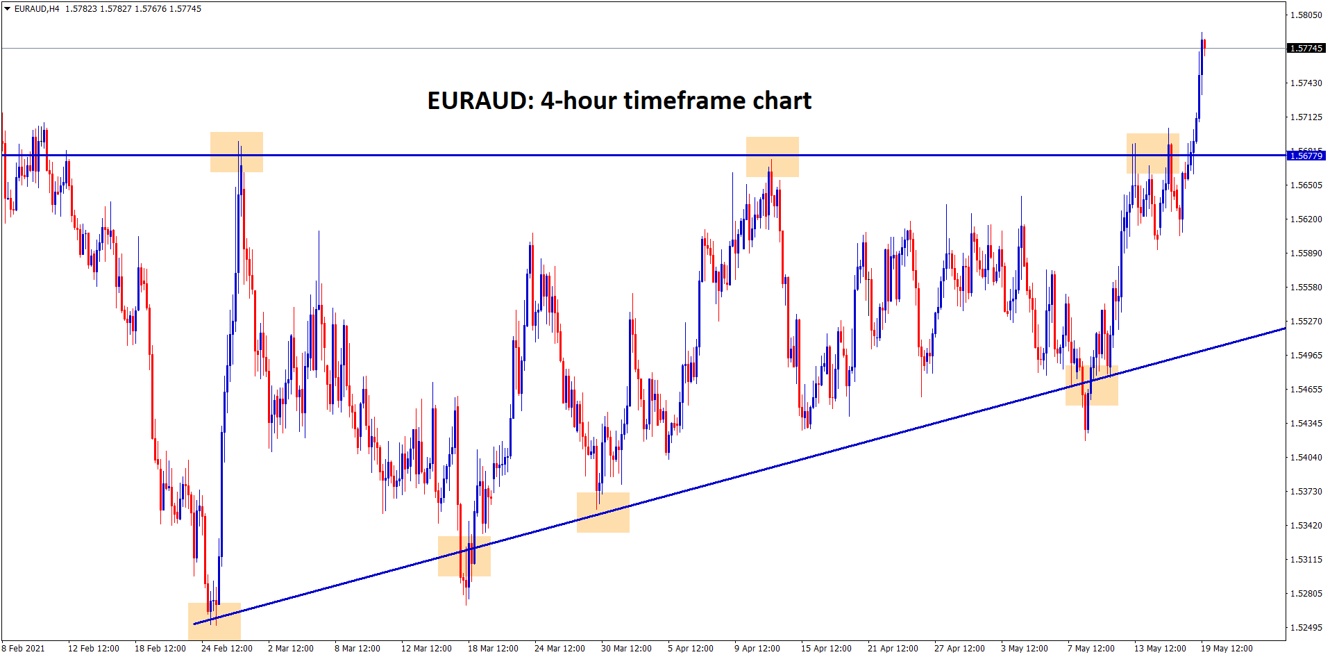 EURAUD has broken the top level of the Ascending Triangle in the 4 hour timeframe chart.