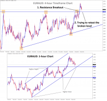 EURAUD resisstance breakout and retesting on Ascending Triangle