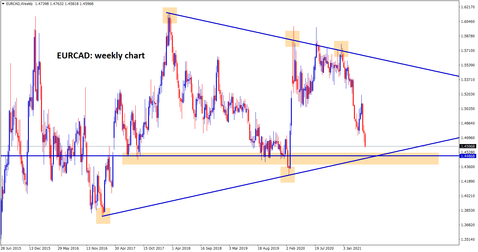 EURCAD going to reach the support zone in weekly chart.