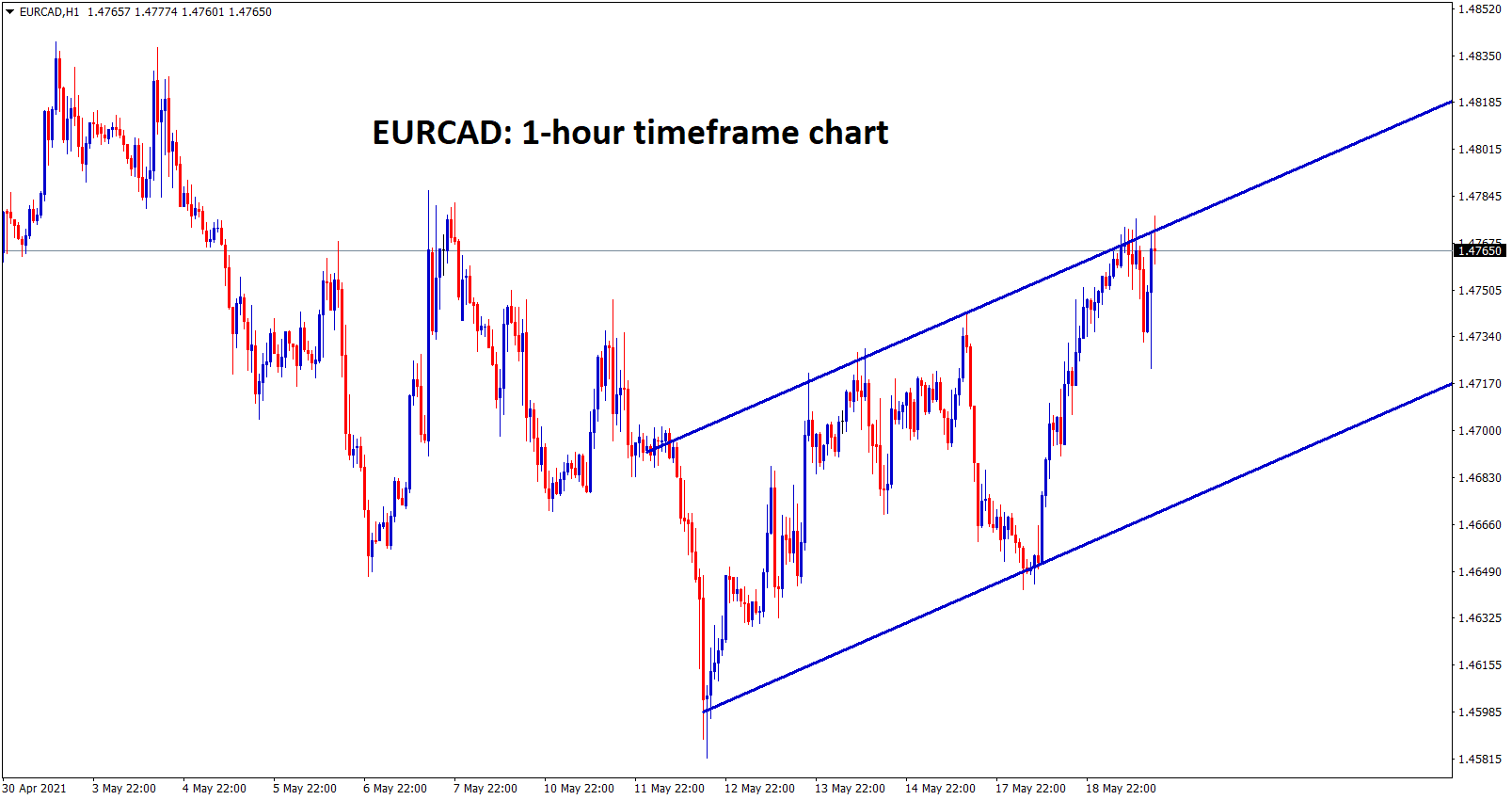 EURCAD is moving in an Ascending channel in 1hr