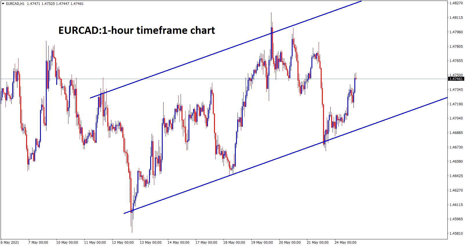 EURCAD is moving in an Ascending channel in the 1 hour timeframe