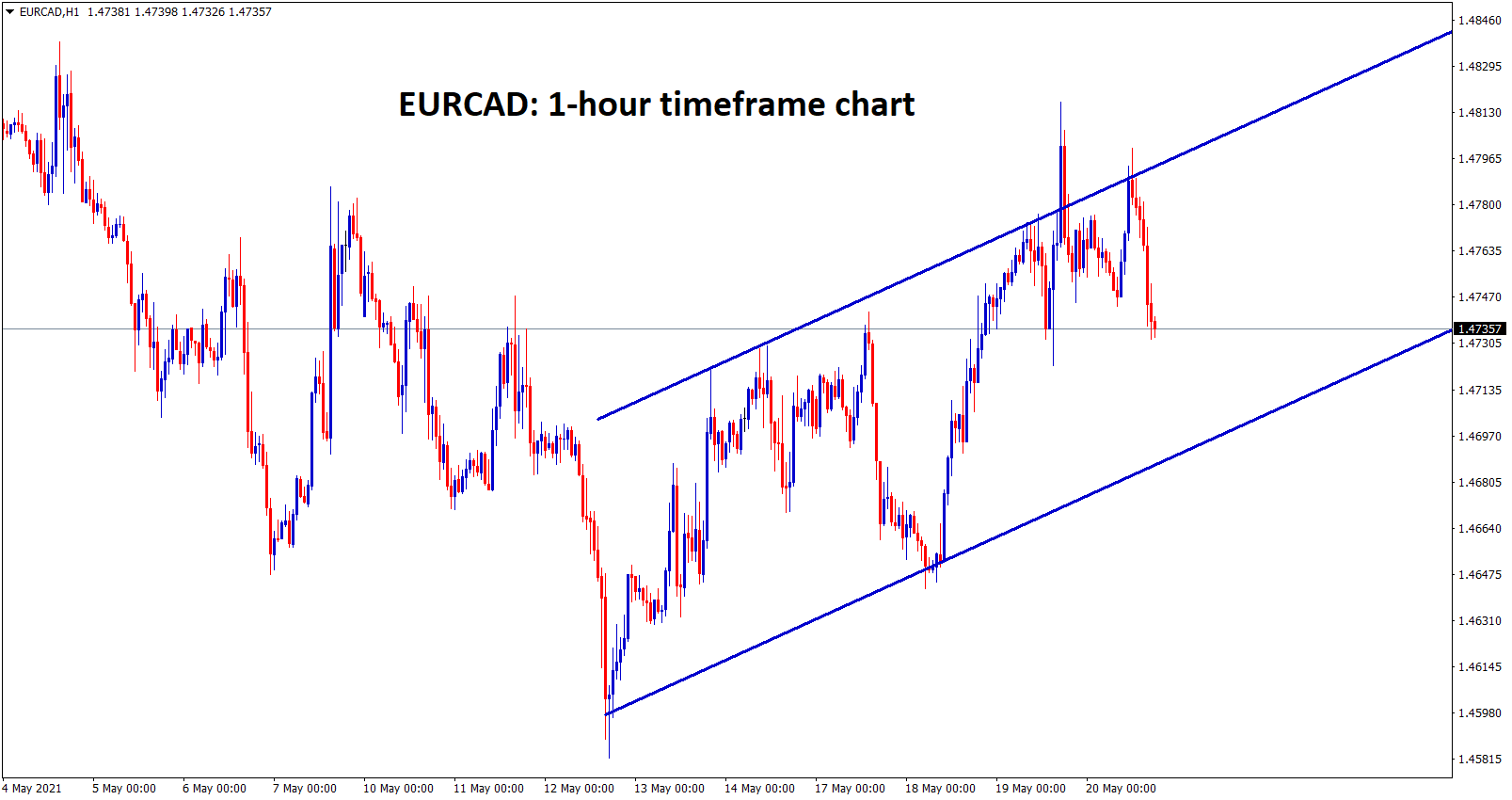 EURCAD is moving in an Ascending channel range.