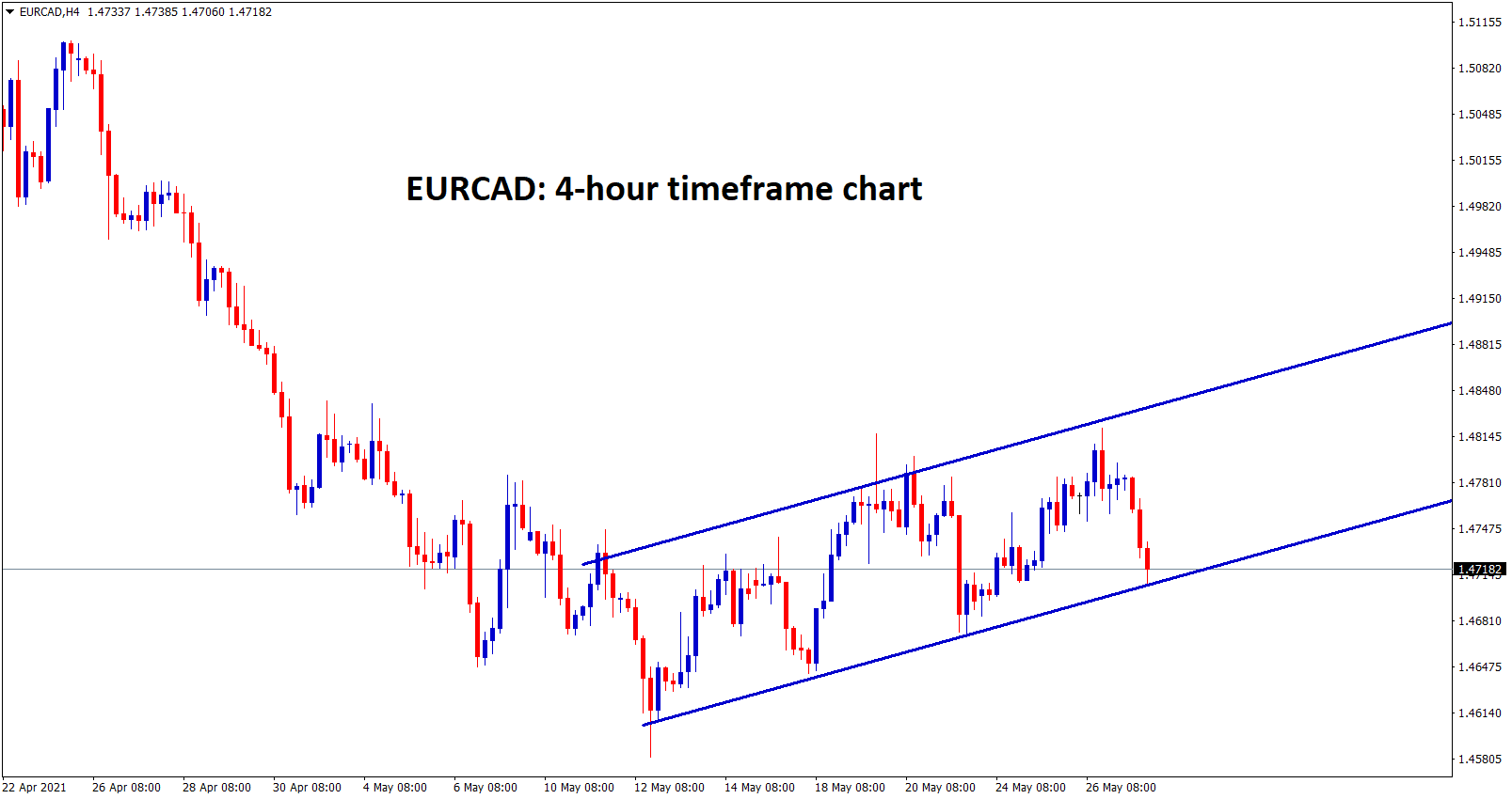 EURCAD is moving in an uptrend range