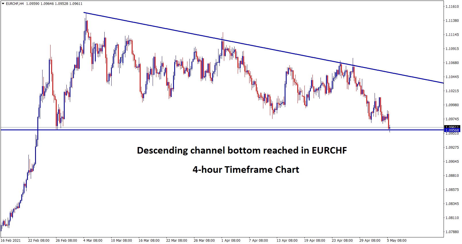EURCHF exactly at the bottom of the descending Triangle