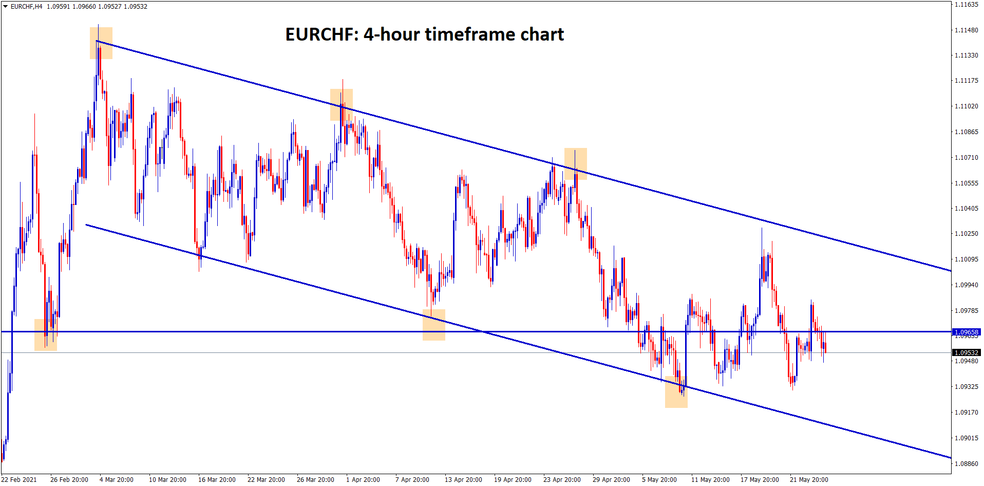 EURCHF is moving between the descending channel range
